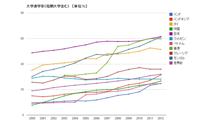 主要アジア進学率