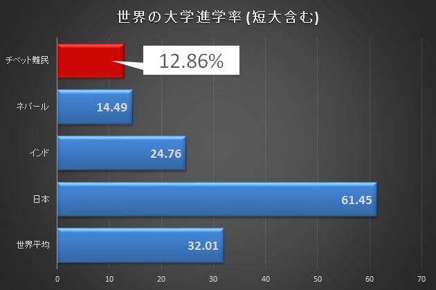 チベット難民進学率