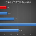 チベット難民の大学進学率
